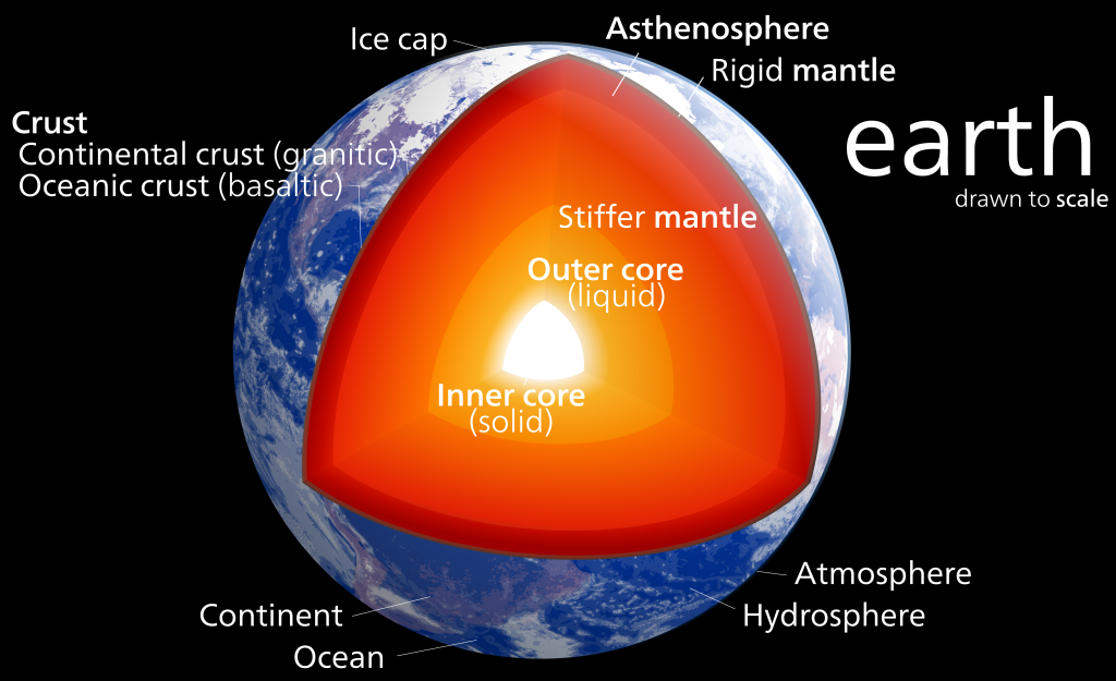 Earth's Structure (Wikipedia)
